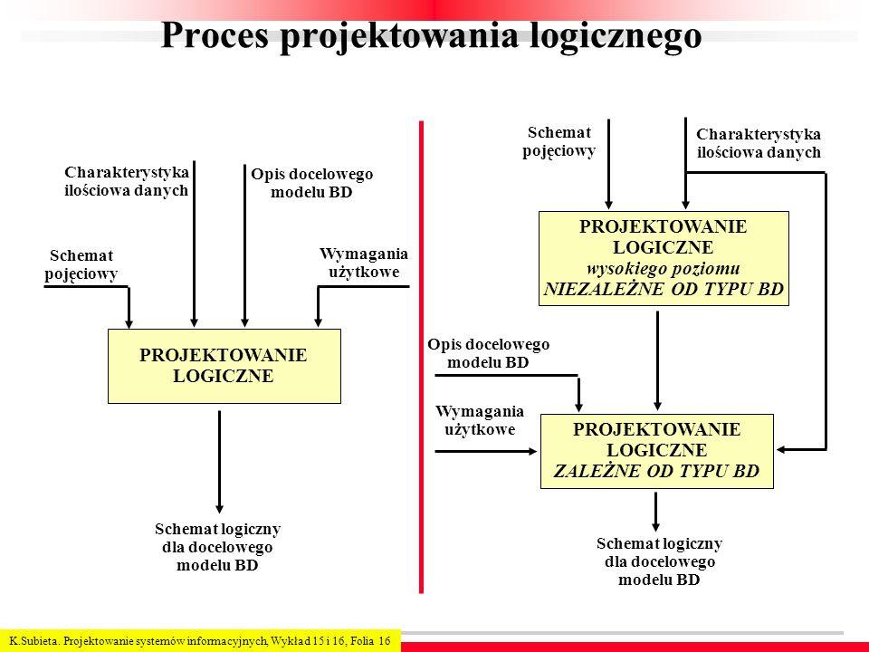 Proces projektowania logicznego