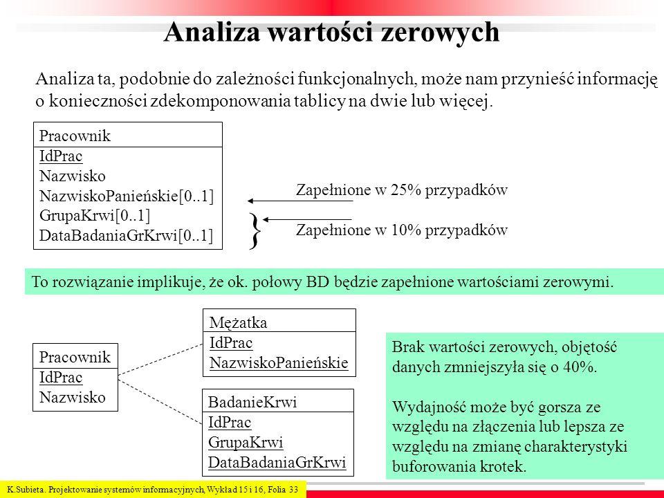 Analiza wartości zerowych