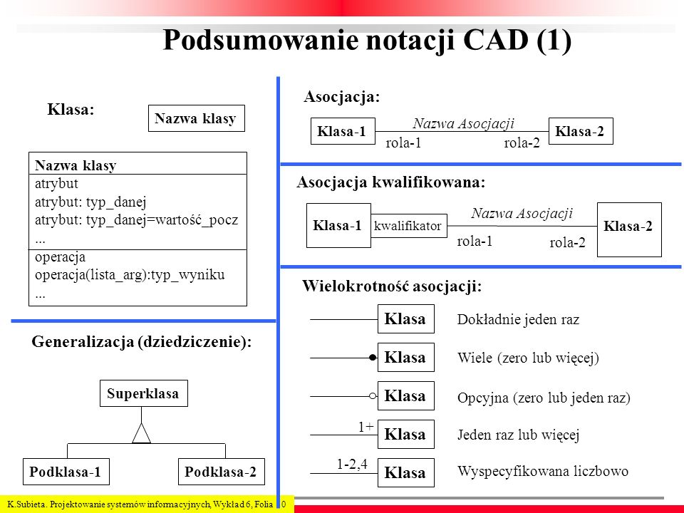 Podsumowanie notacji CAD (1)