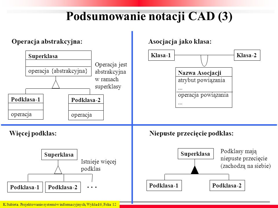 Podsumowanie notacji CAD (3)