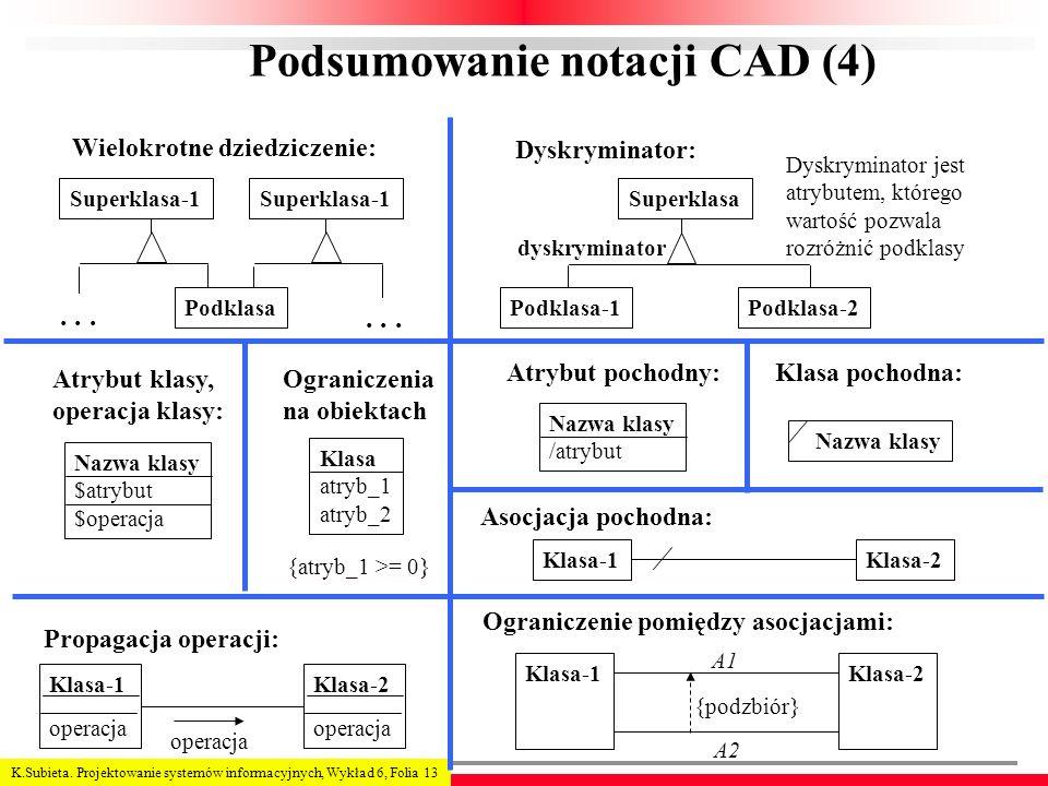 Podsumowanie notacji CAD (4)