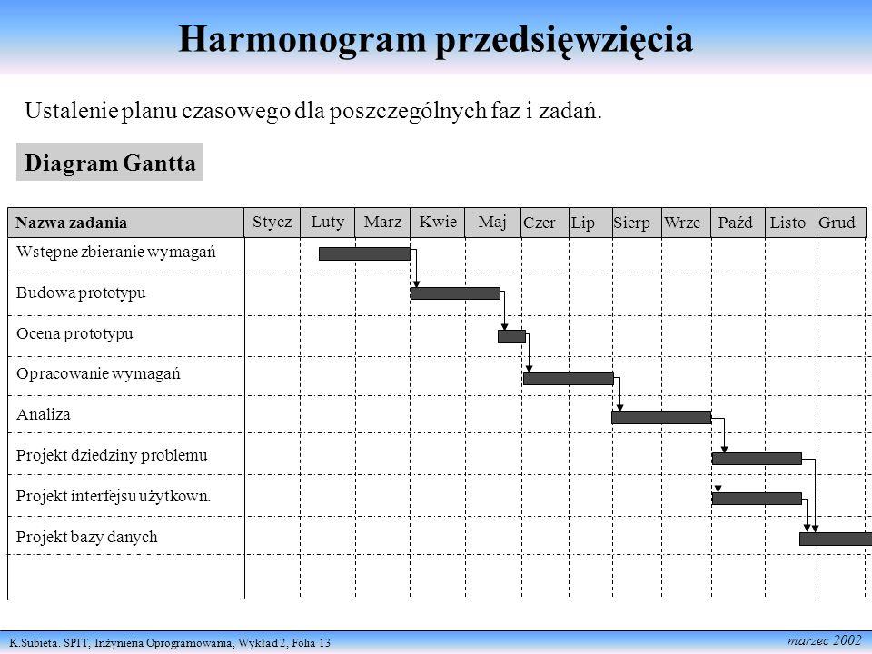 Harmonogram przedsięwzięcia
