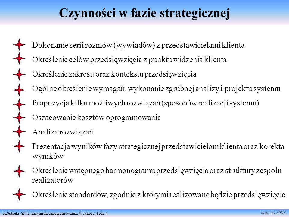 Czynności w fazie strategicznej