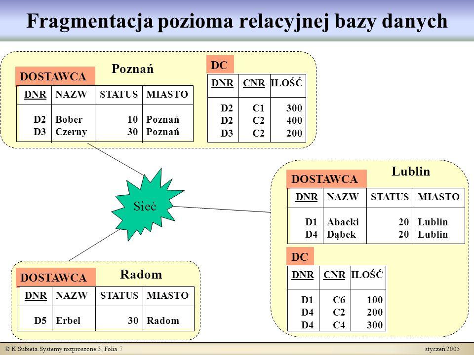 Fragmentacja pozioma relacyjnej bazy danych