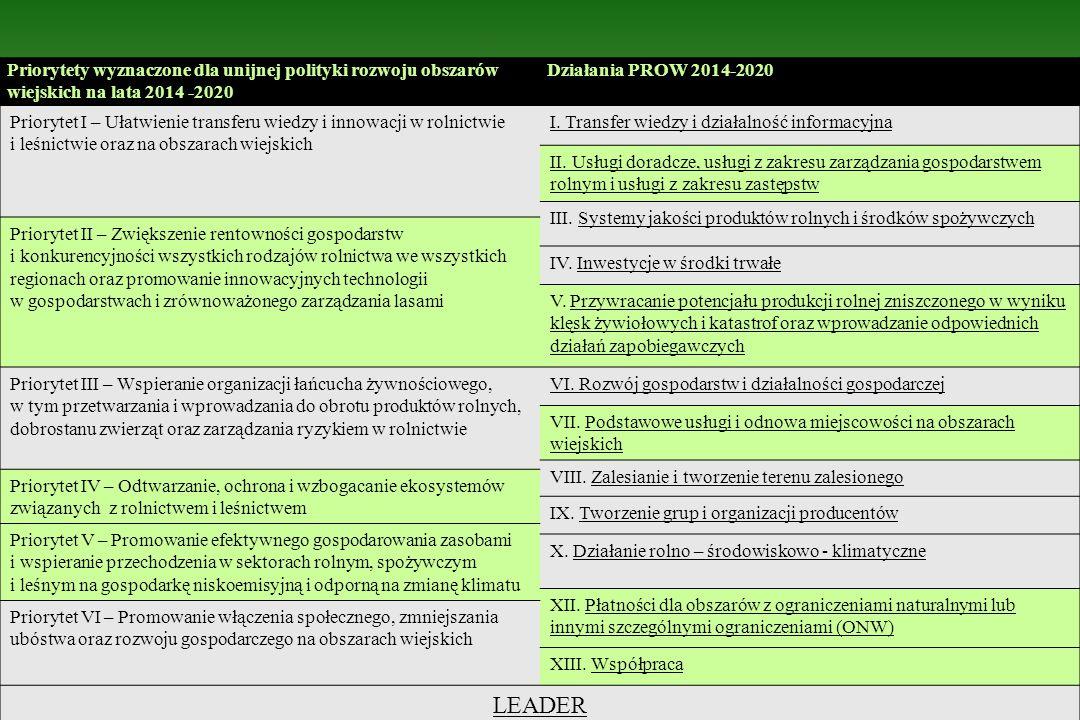 Priorytety wyznaczone dla unijnej polityki rozwoju obszarów wiejskich na lata 2014 -2020