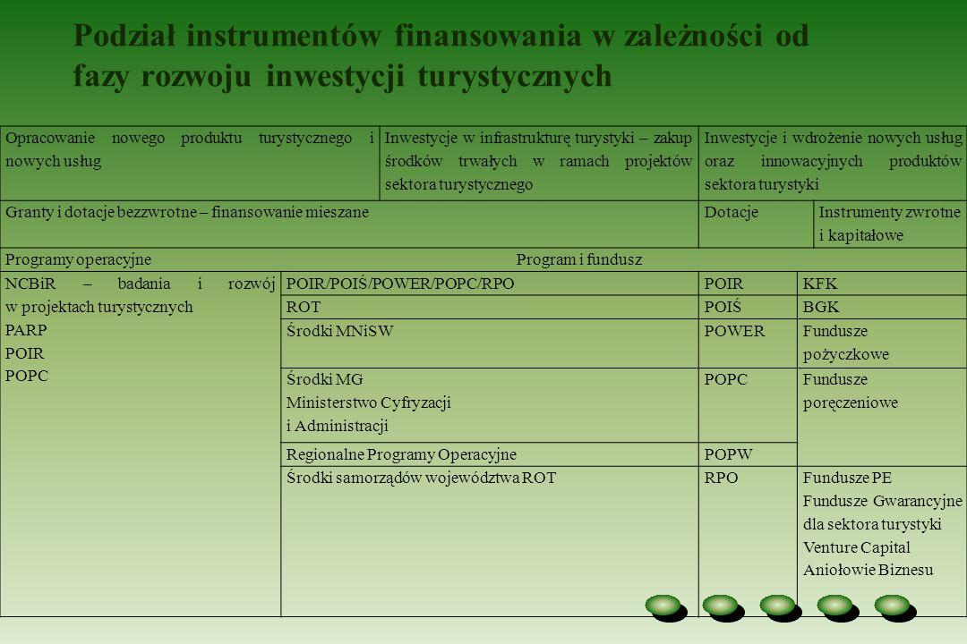 Podział instrumentów finansowania w zależności od fazy rozwoju inwestycji turystycznych