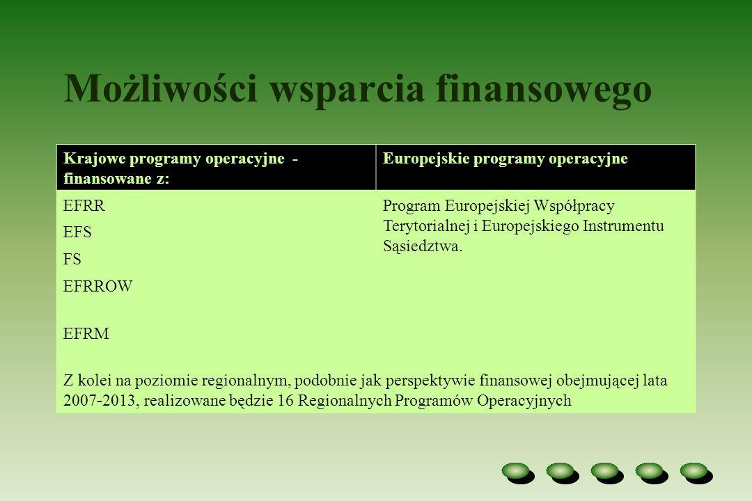 Możliwości wsparcia finansowego