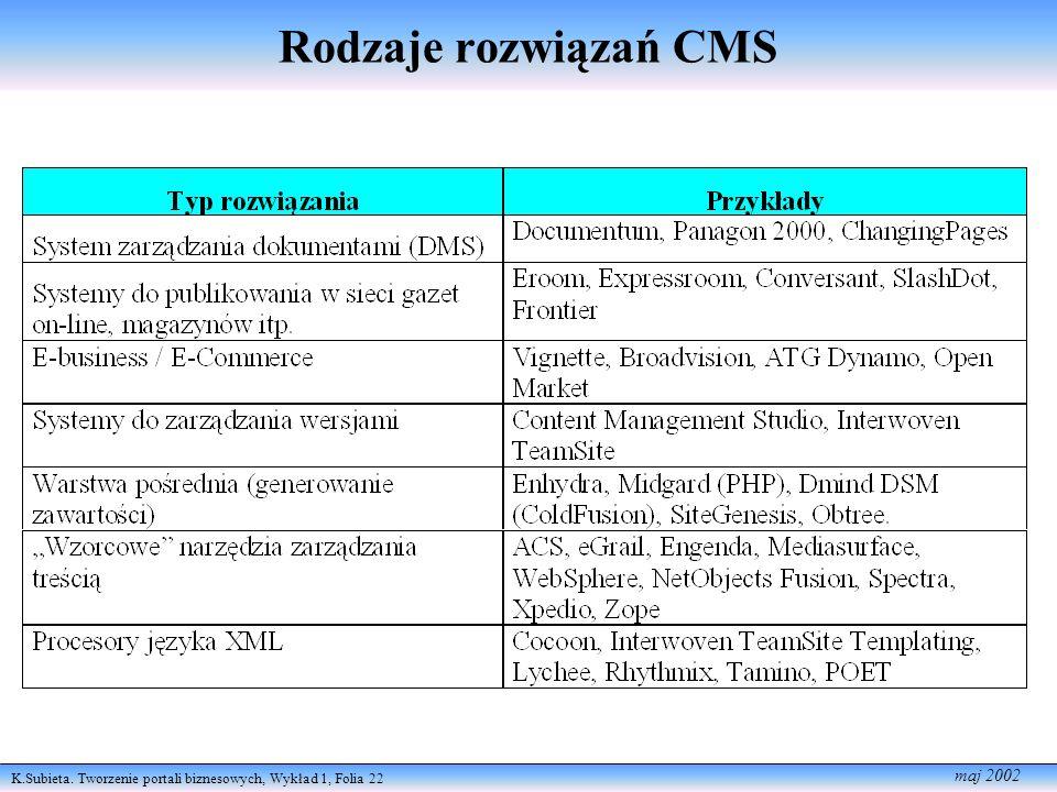 Rodzaje rozwiązań CMS