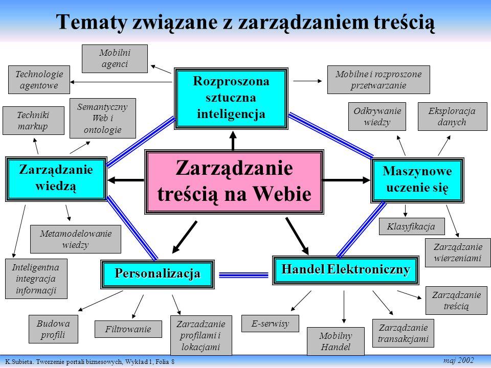 Tematy związane z zarządzaniem treścią