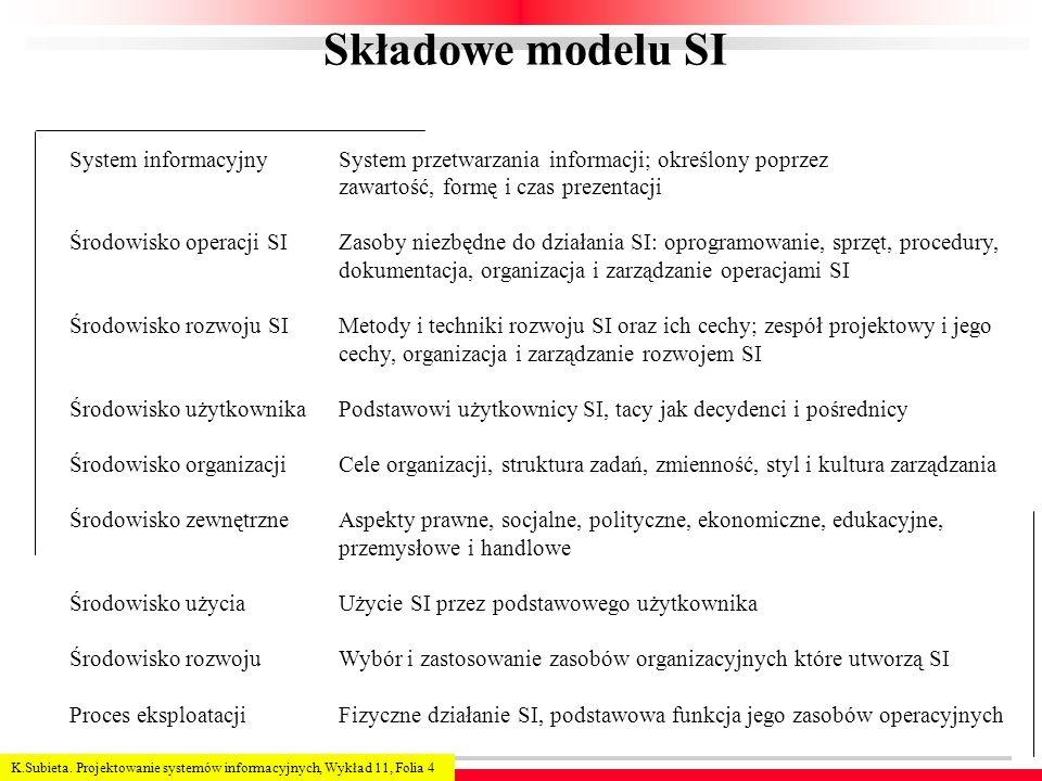 Składowe modelu SI System informacyjny Środowisko operacji SI