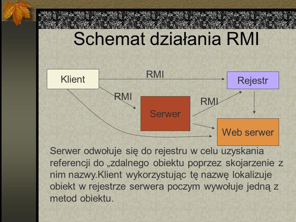 Schemat działania RMI RMI Klient Rejestr RMI RMI Serwer Web serwer