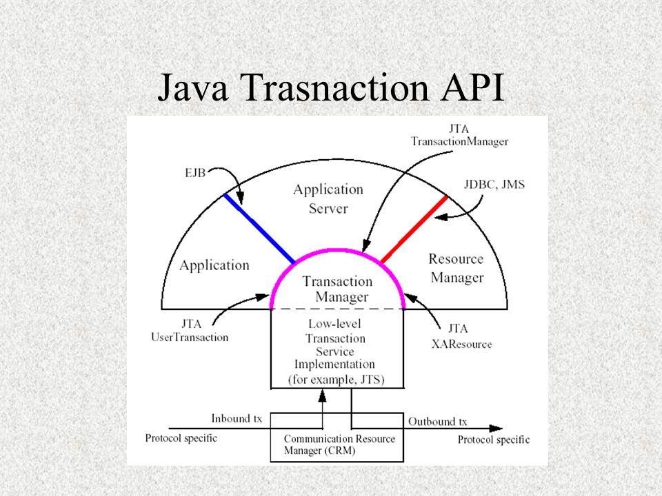 Java Trasnaction API