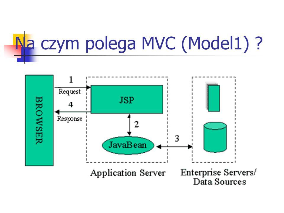 Na czym polega MVC (Model1)