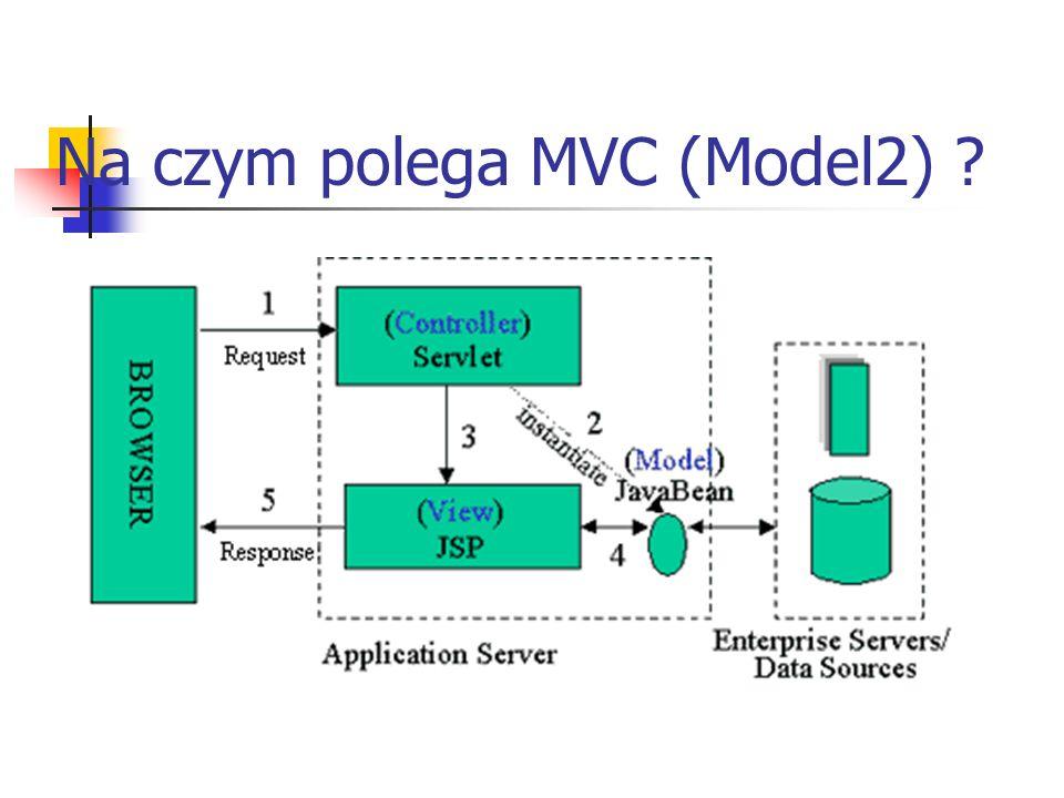 Na czym polega MVC (Model2)