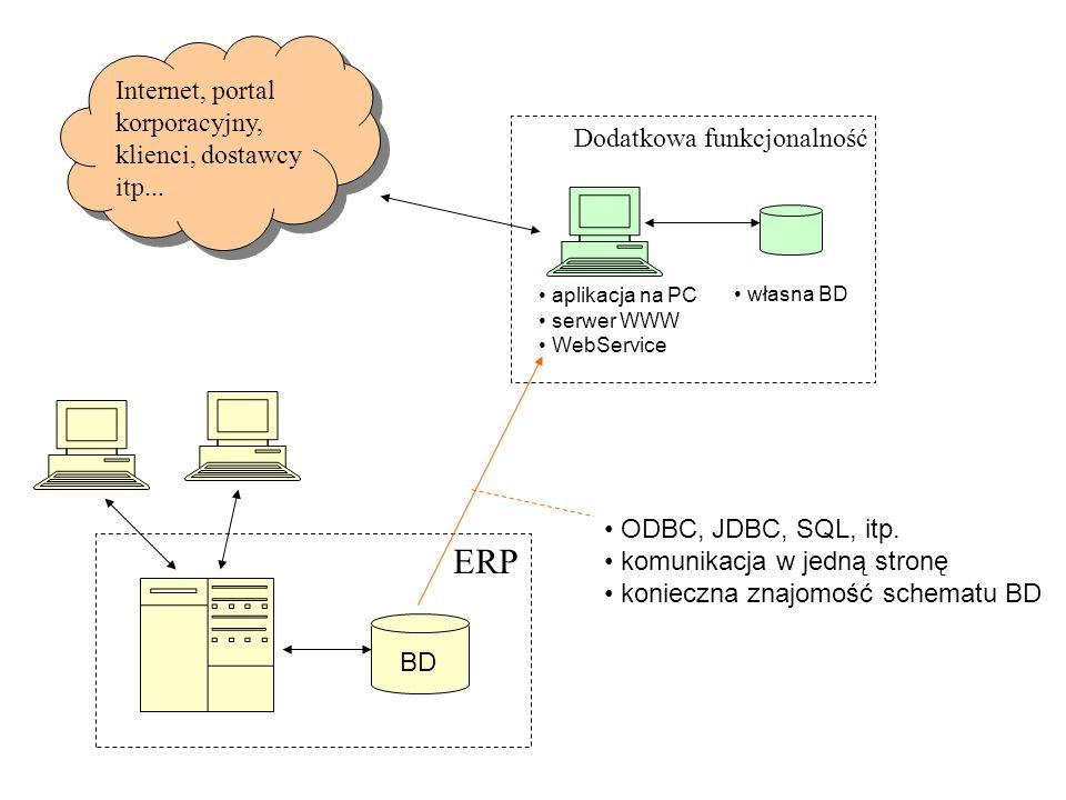 ERP Internet, portal korporacyjny, klienci, dostawcy itp...