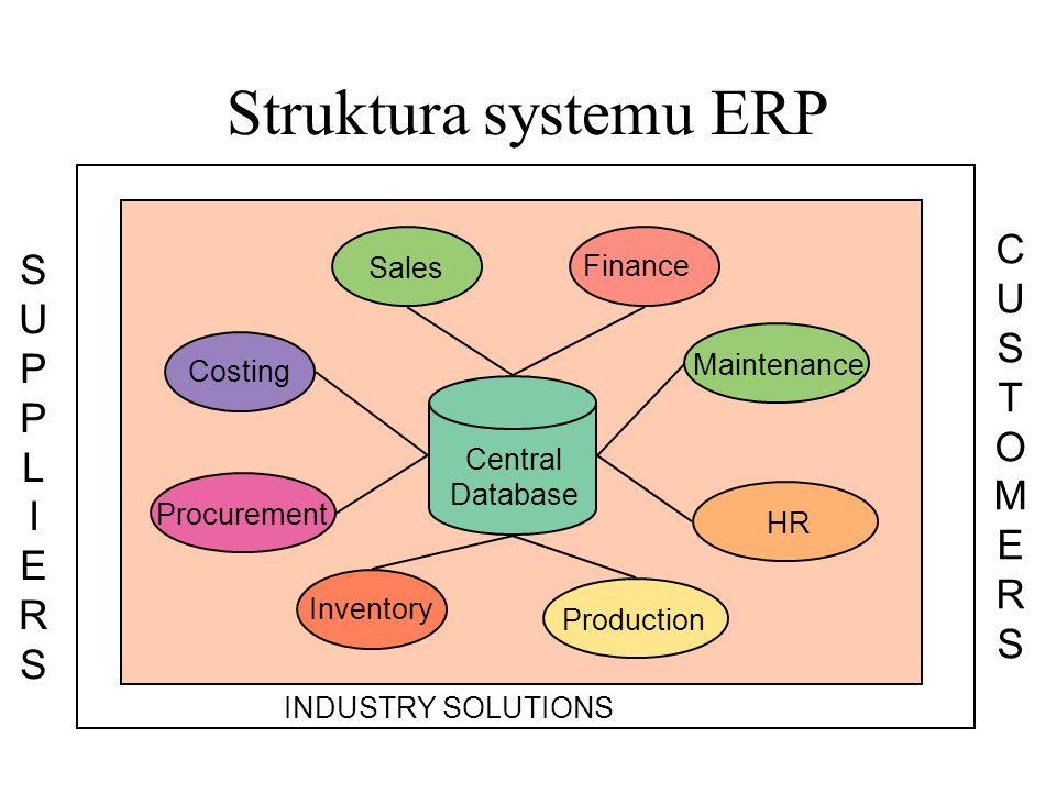 Struktura systemu ERP C U S T O M E R S S U P P L I E R S Sales