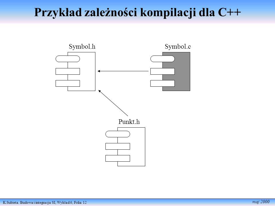 Przykład zależności kompilacji dla C++