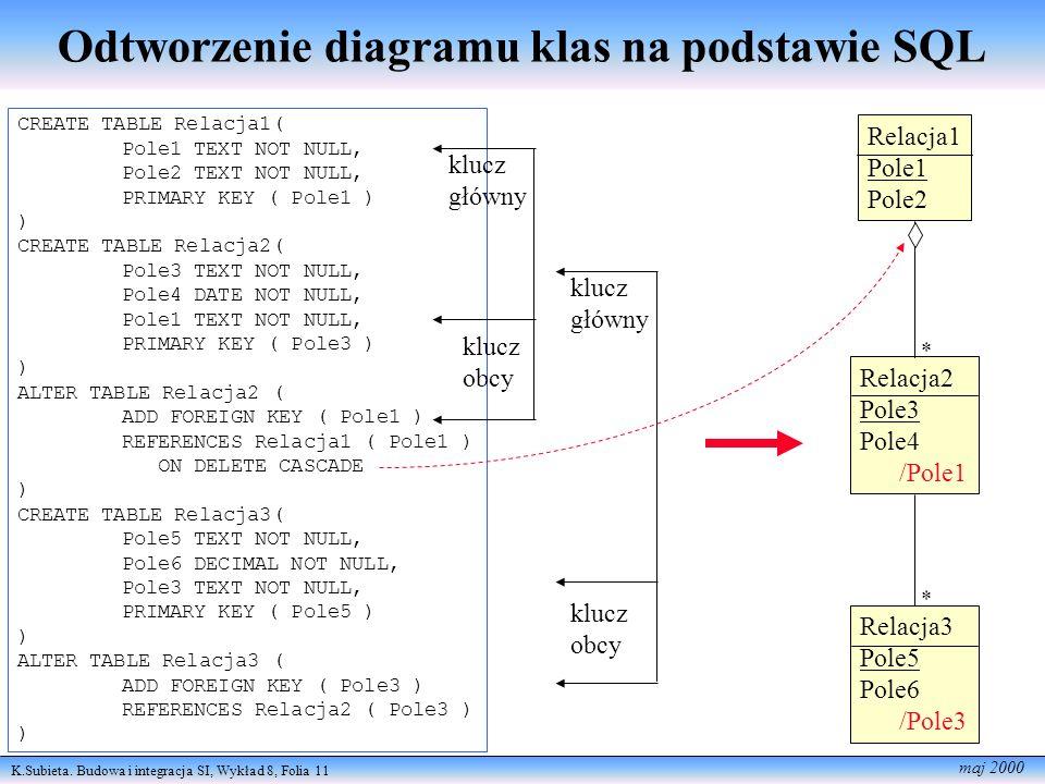 Odtworzenie diagramu klas na podstawie SQL