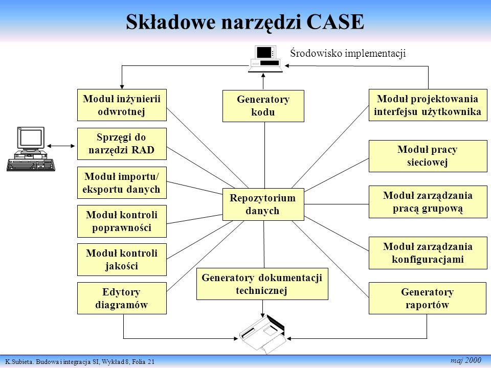 Składowe narzędzi CASE