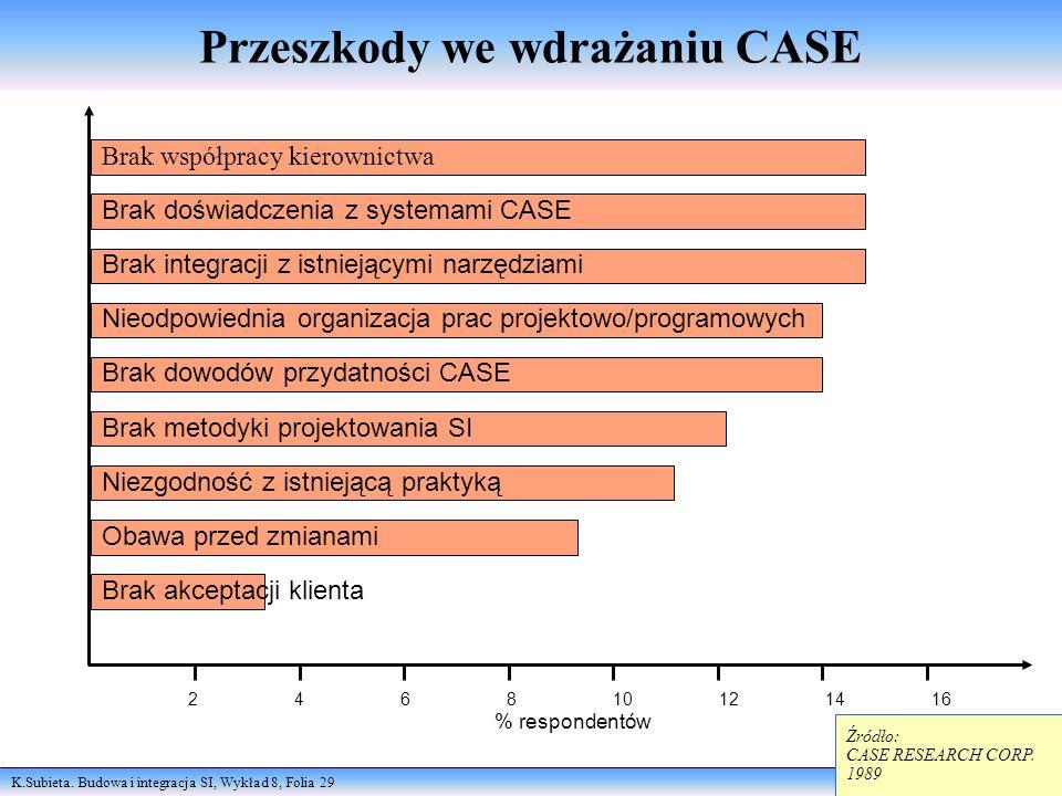Przeszkody we wdrażaniu CASE