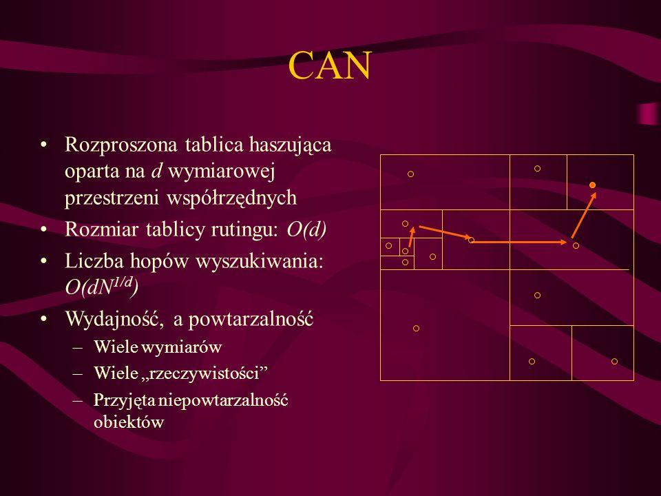 CAN Rozproszona tablica haszująca oparta na d wymiarowej przestrzeni współrzędnych. Rozmiar tablicy rutingu: O(d)