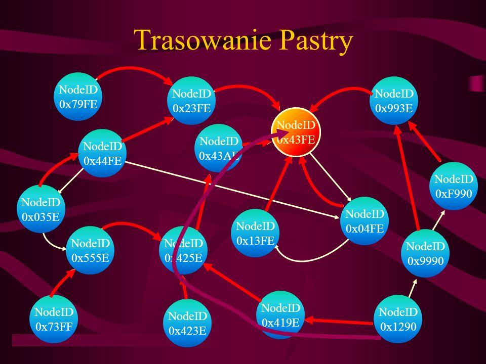 Trasowanie Pastry NodeID 0x43FE NodeID 0x79FE NodeID 0x23FE NodeID