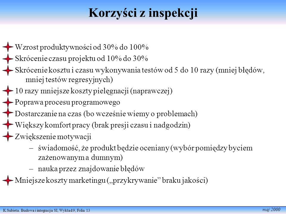 Korzyści z inspekcji Wzrost produktywności od 30% do 100%