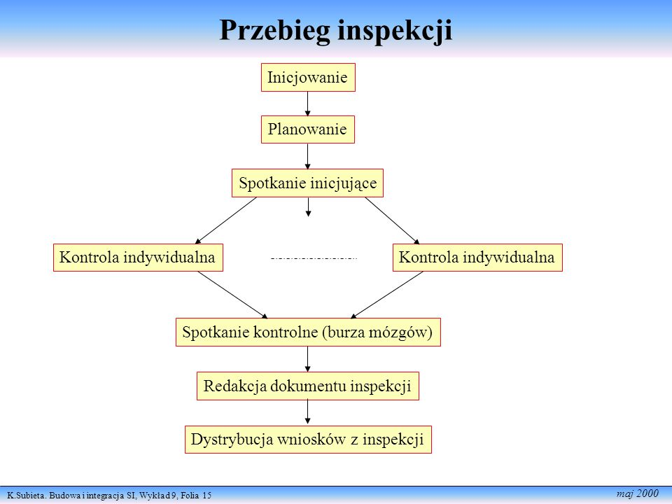 Przebieg inspekcji Inicjowanie Planowanie Spotkanie inicjujące
