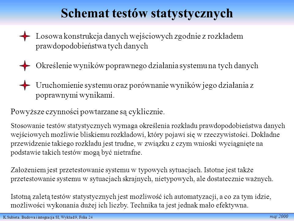 Schemat testów statystycznych