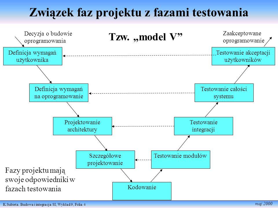 Związek faz projektu z fazami testowania