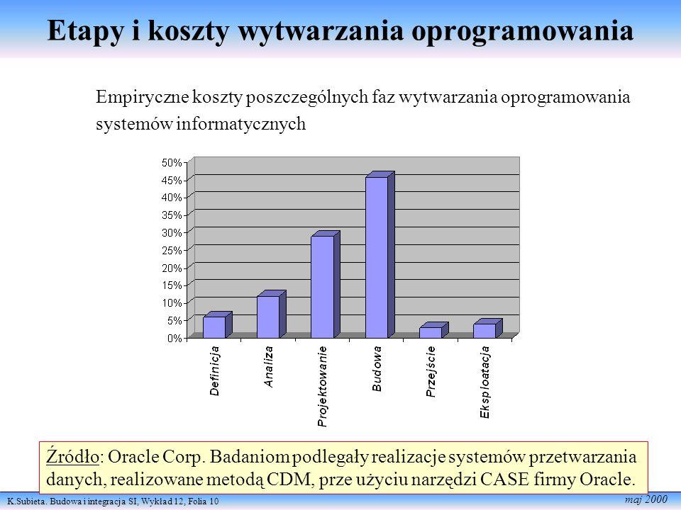 Etapy i koszty wytwarzania oprogramowania