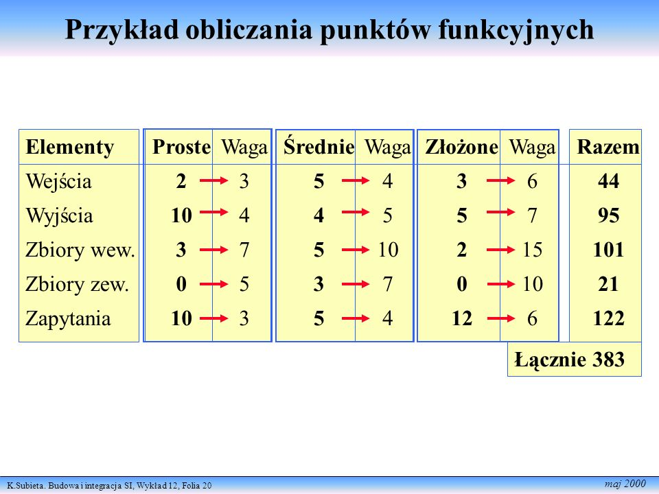 Przykład obliczania punktów funkcyjnych
