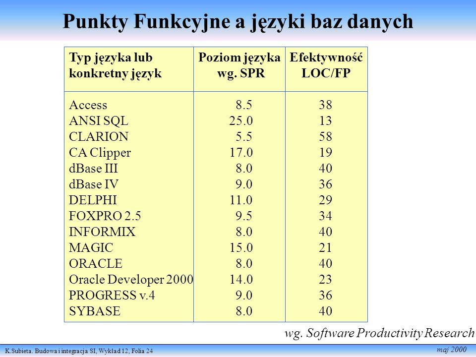 Punkty Funkcyjne a języki baz danych