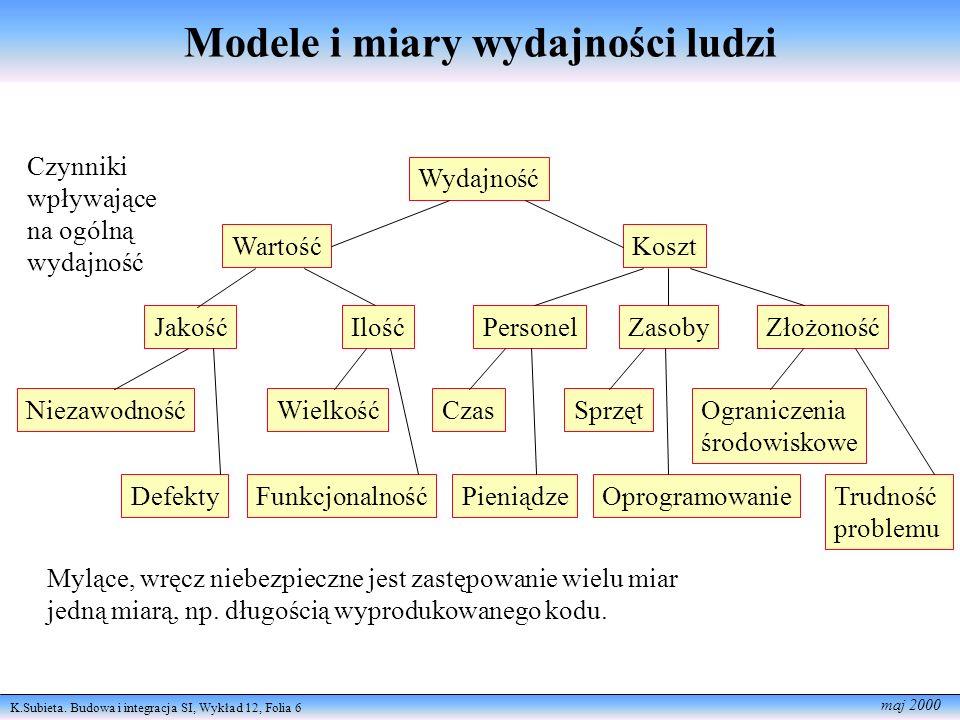 Modele i miary wydajności ludzi