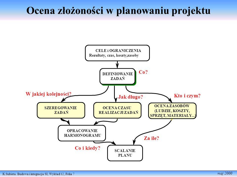 Ocena złożoności w planowaniu projektu
