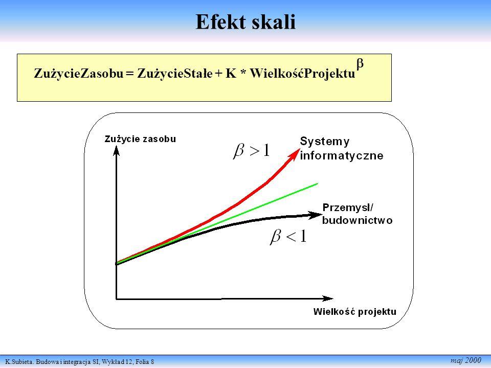 Efekt skali  ZużycieZasobu = ZużycieStałe + K * WielkośćProjektu