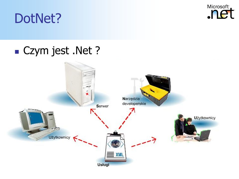 DotNet Czym jest .Net