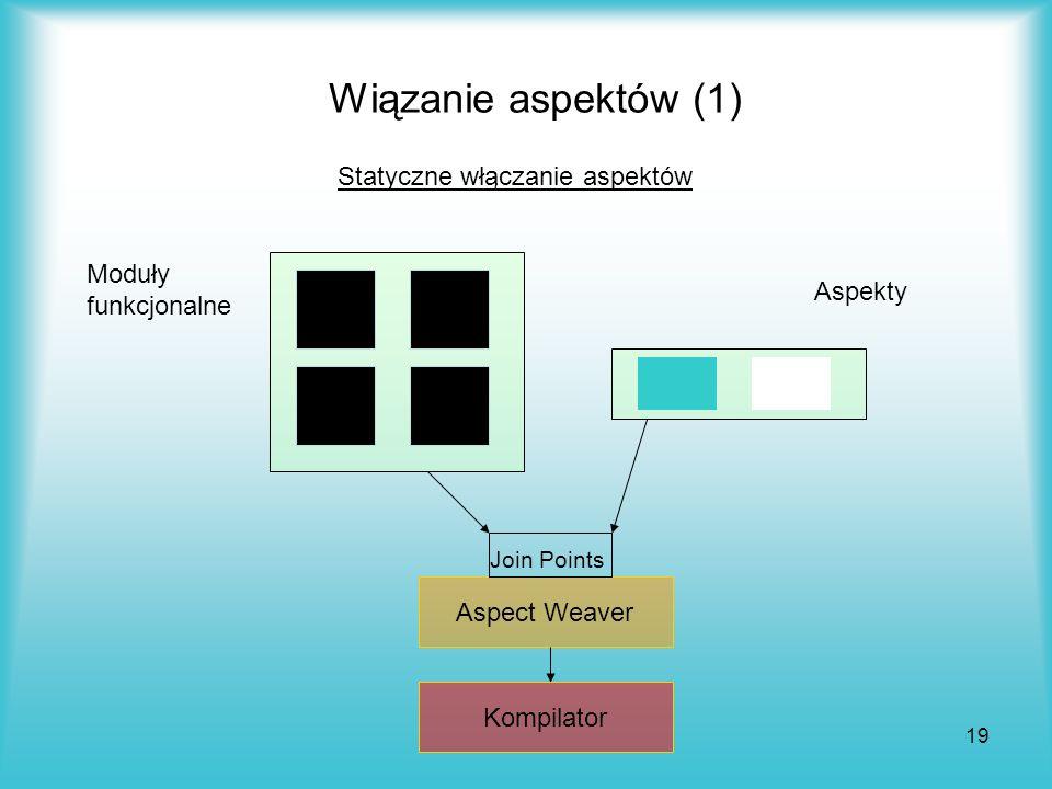 Wiązanie aspektów (1) Statyczne włączanie aspektów Moduły funkcjonalne