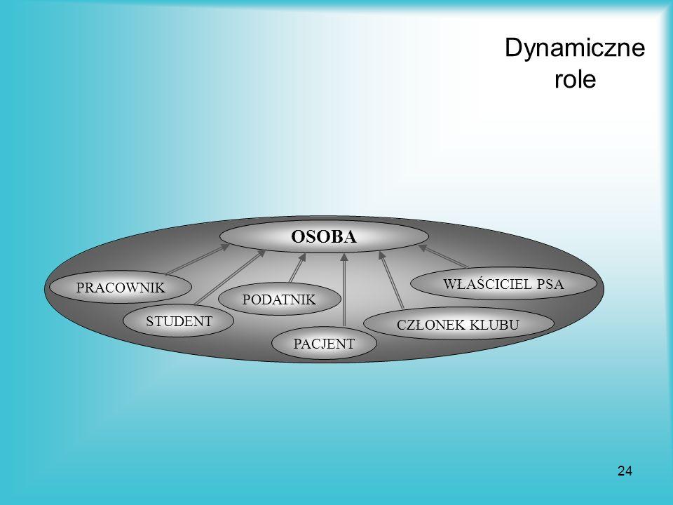 Dynamiczne role OSOBA WŁAŚCICIEL PSA PRACOWNIK PODATNIK STUDENT