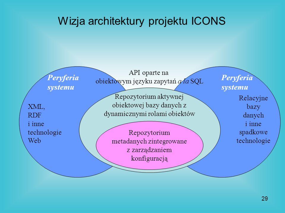 Wizja architektury projektu ICONS