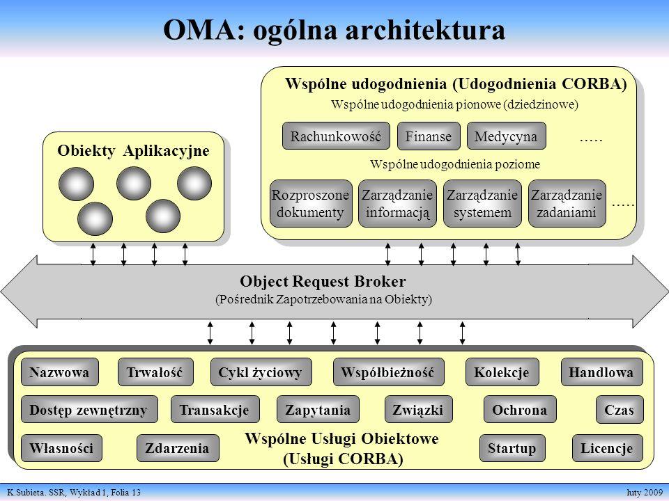 OMA: ogólna architektura