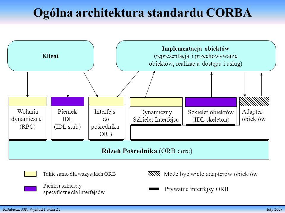 Ogólna architektura standardu CORBA