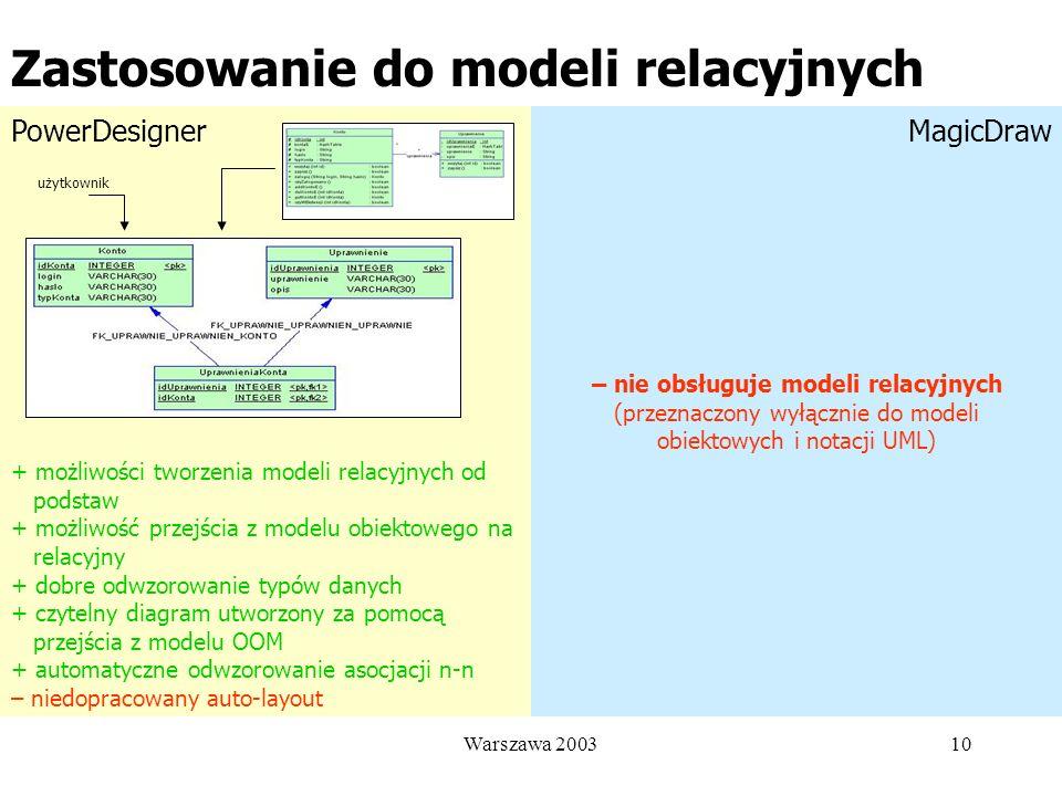 Zastosowanie do modeli relacyjnych