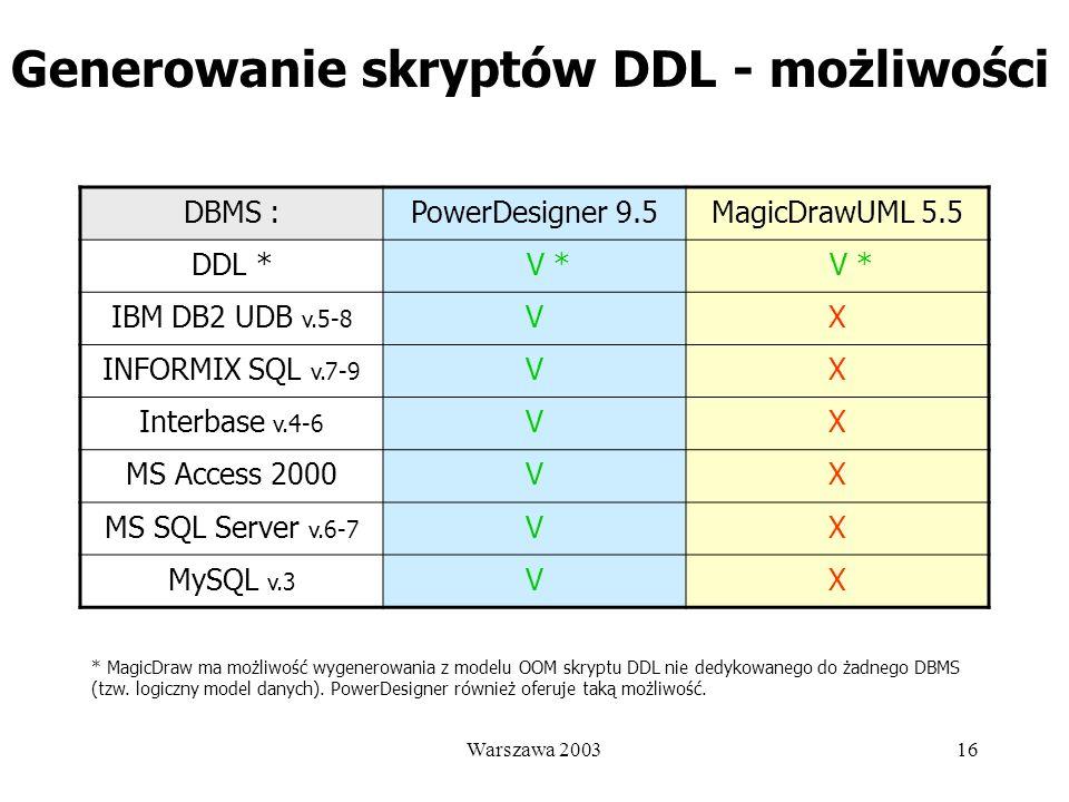 Generowanie skryptów DDL - możliwości