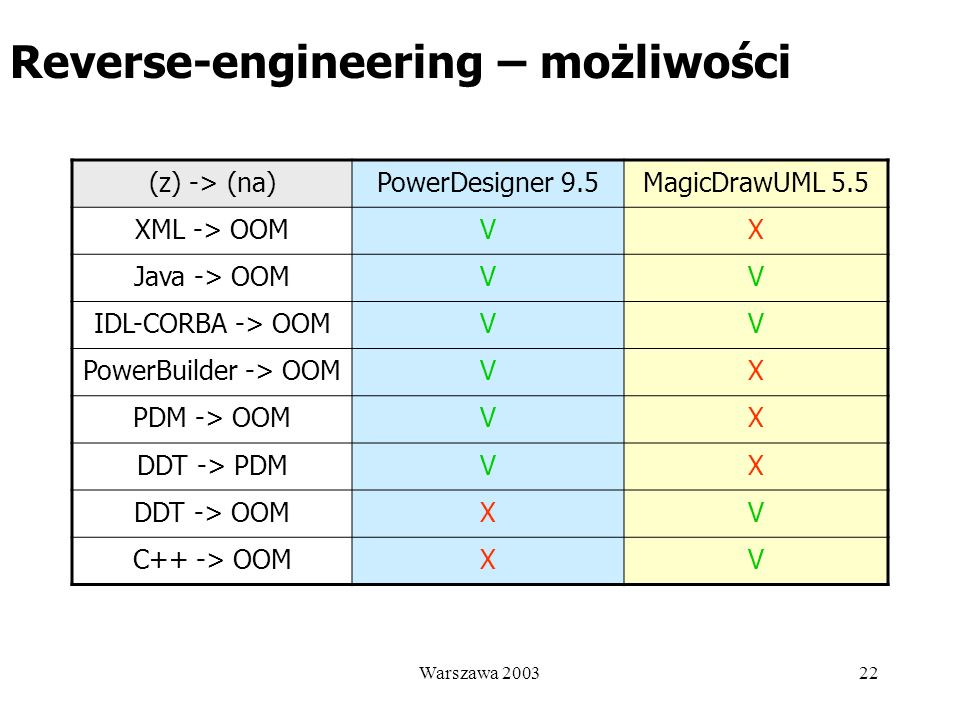 Reverse-engineering – możliwości