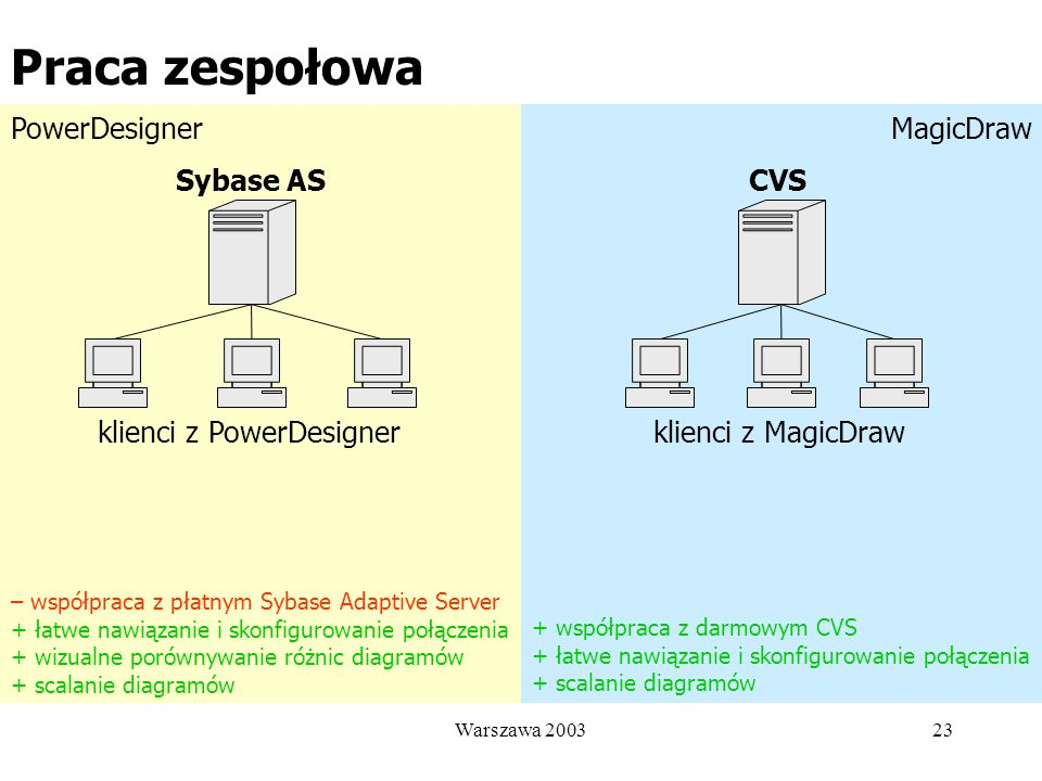 Praca zespołowa PowerDesigner MagicDraw Sybase AS CVS