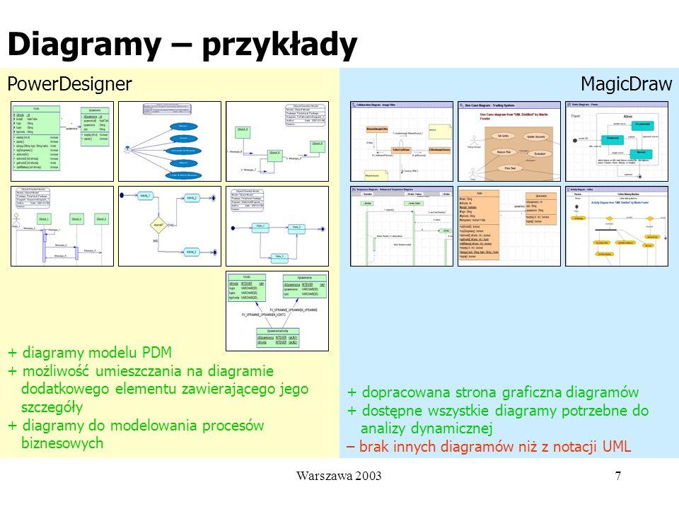 Diagramy – przykłady PowerDesigner MagicDraw + diagramy modelu PDM