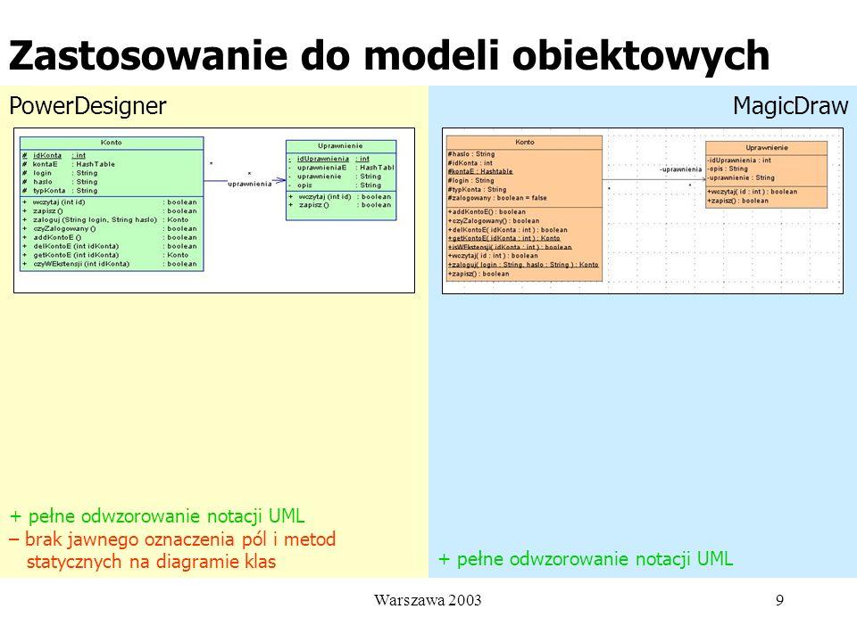 Zastosowanie do modeli obiektowych