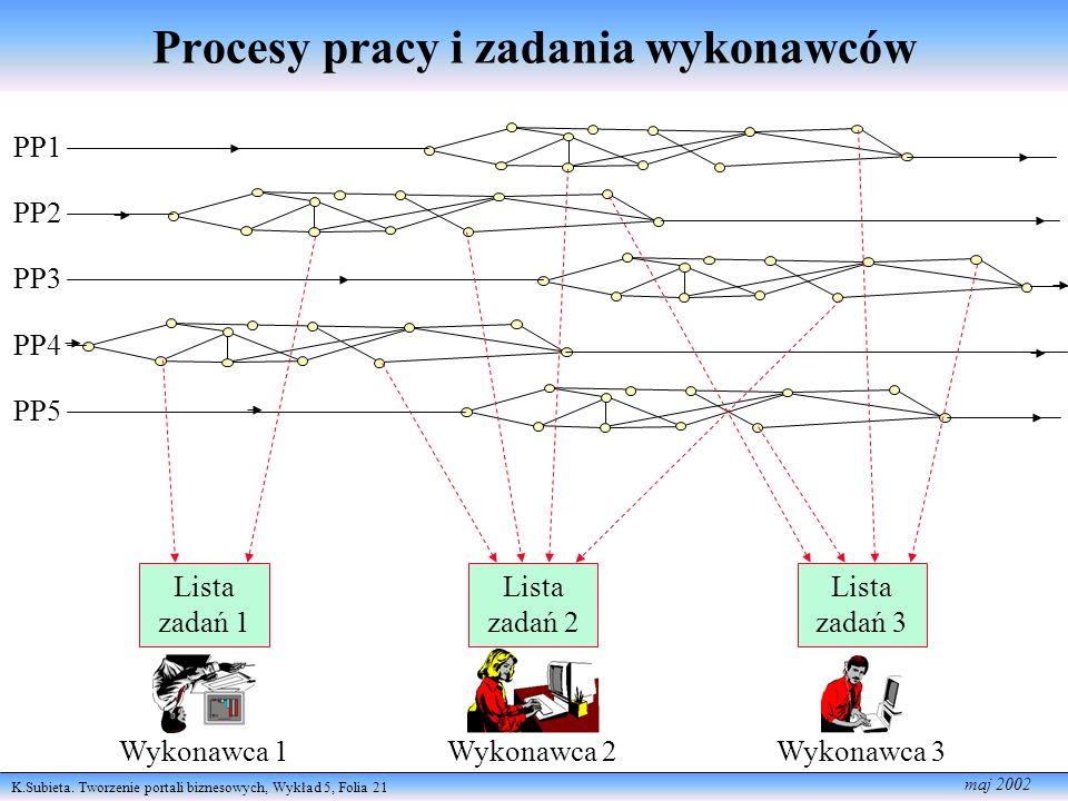 Procesy pracy i zadania wykonawców
