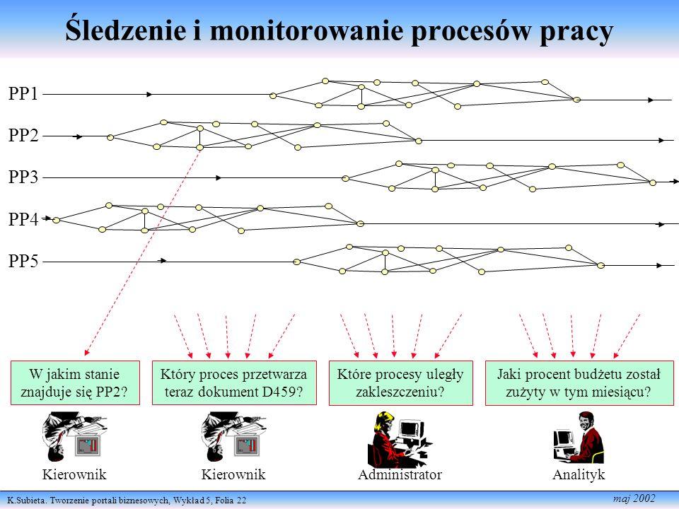 Śledzenie i monitorowanie procesów pracy